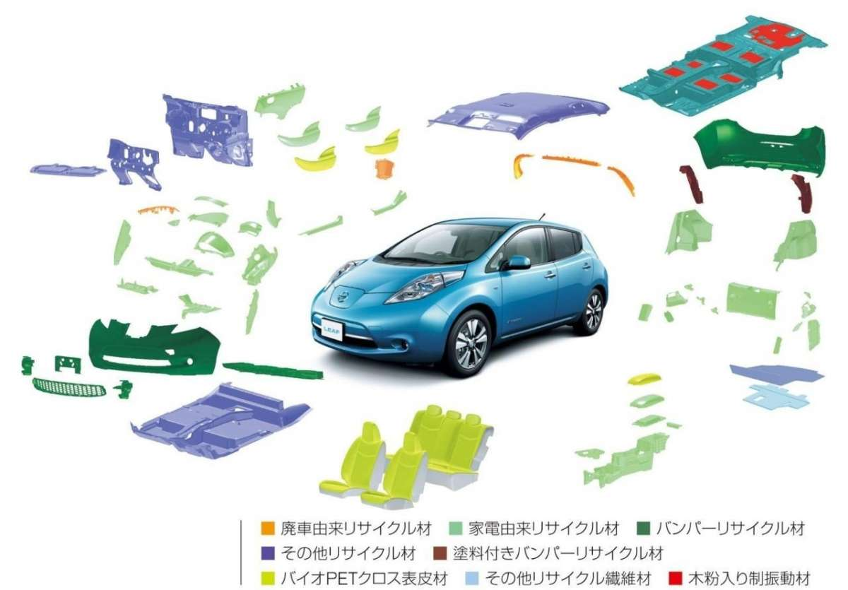 Nissan Leaf 2013-panoramica componenti