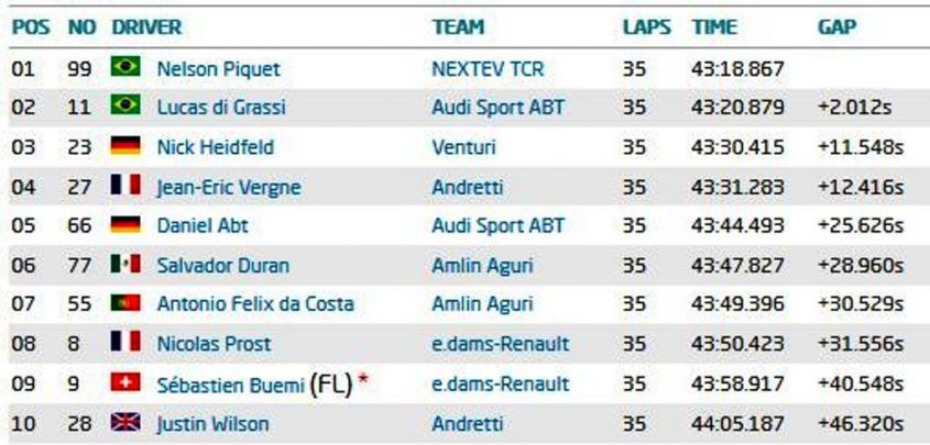 Classifica E Prix di Mosca